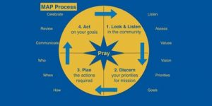 1 Look & Listen in the community; 2 Discern your priorities for mission; 3 Plan the actions required; 4 Act on your goals