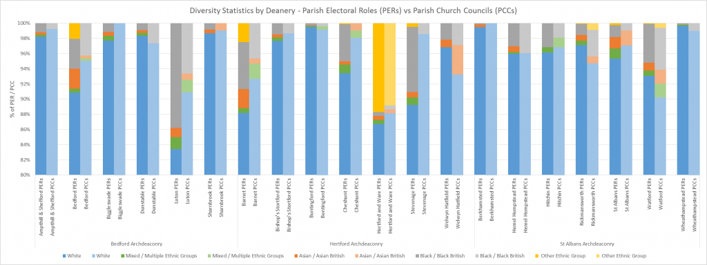 Diversity Statistics by Deanery - PERs v PCCs