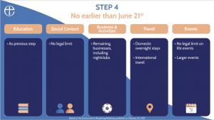 Gov Roadmap Step 4