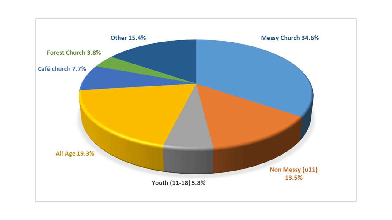 Pie chart showing mix of Worshipping Communities