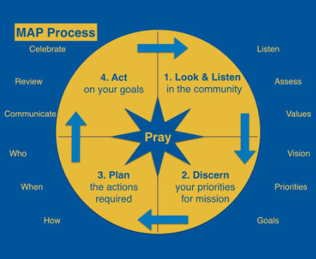 MAP Process. 1 Look & Listen. 2 Discern. 3 Plan. 4 Act.