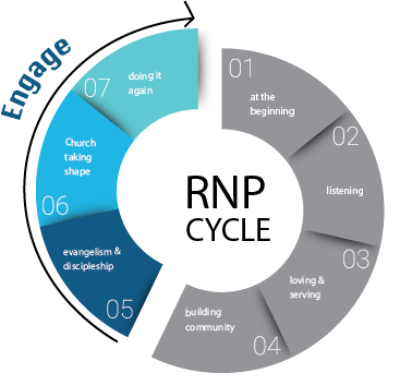 A diagram of the Engage section of the RNP cycle