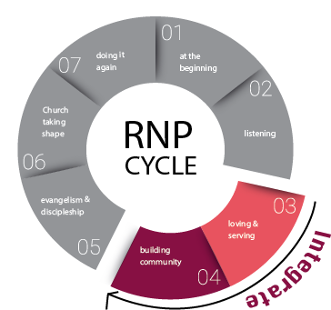 Diagram of the Integrate portion of the RNP cycle